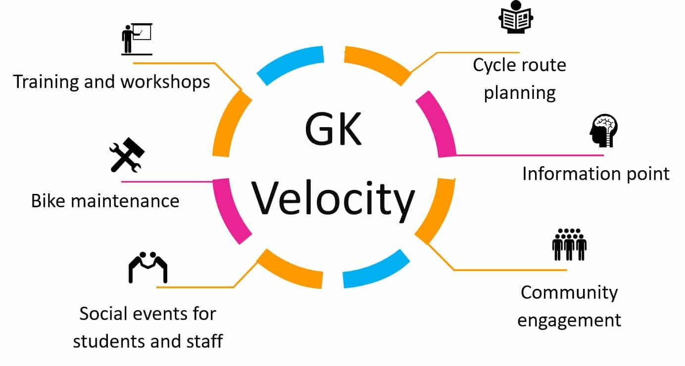 Graphic showing velocity services