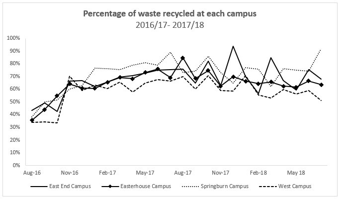 Chart showing waste percentage at campuses