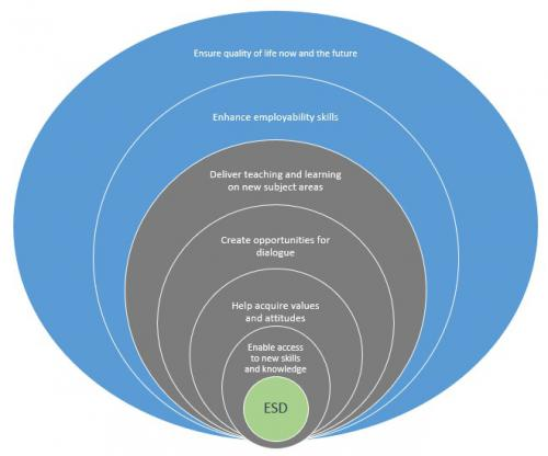 Chart showing ESD opportunities